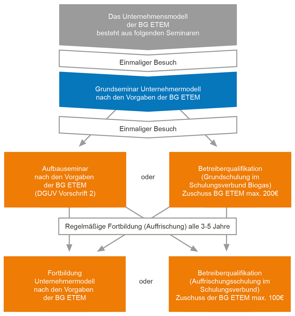 infografik-unternehmermodell-bg-etem