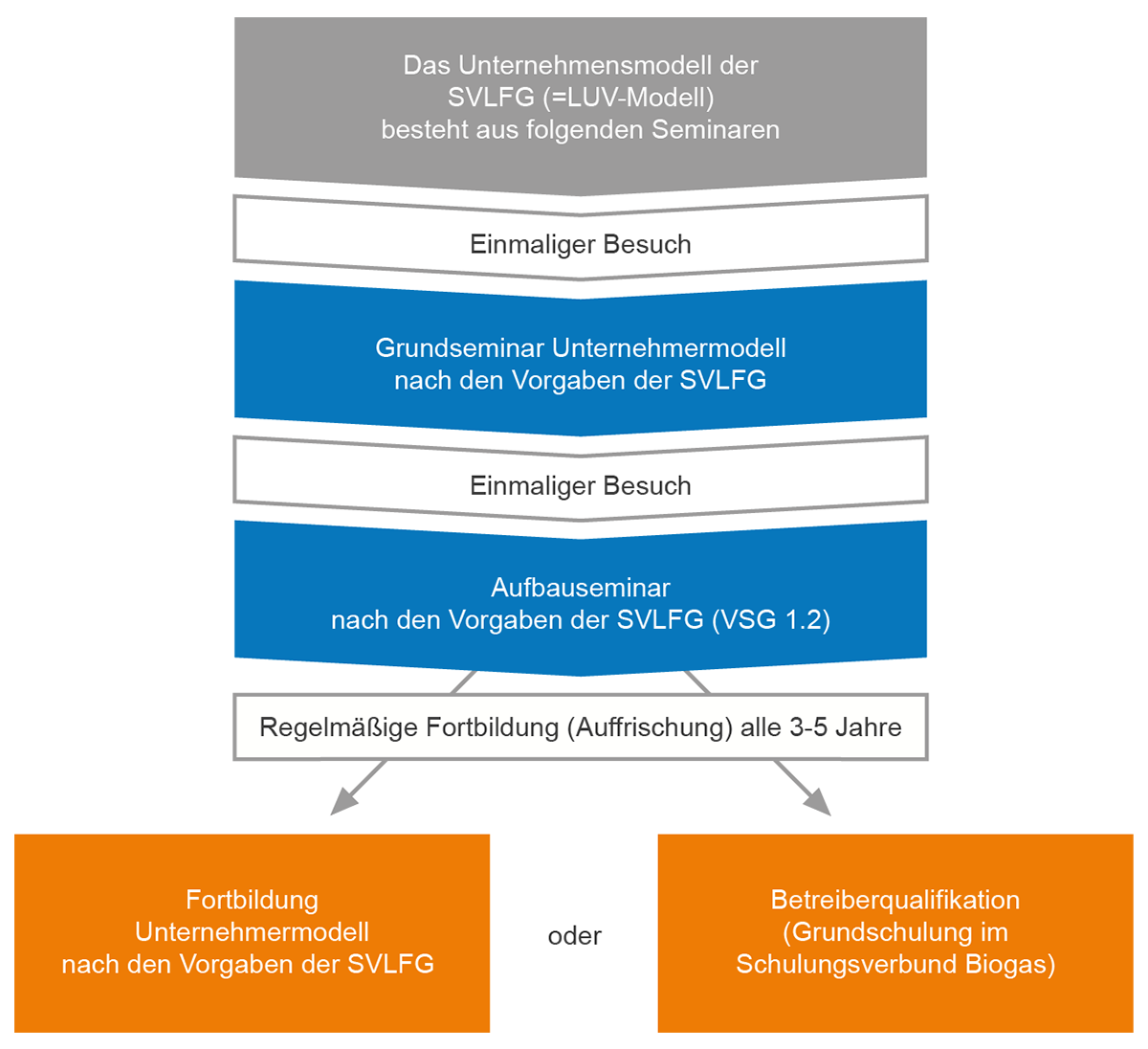 infografik-unternehmermodell-svlfg